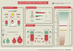 Health Expenditure in Portugal